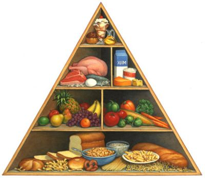 sveikos mitybos pyramide